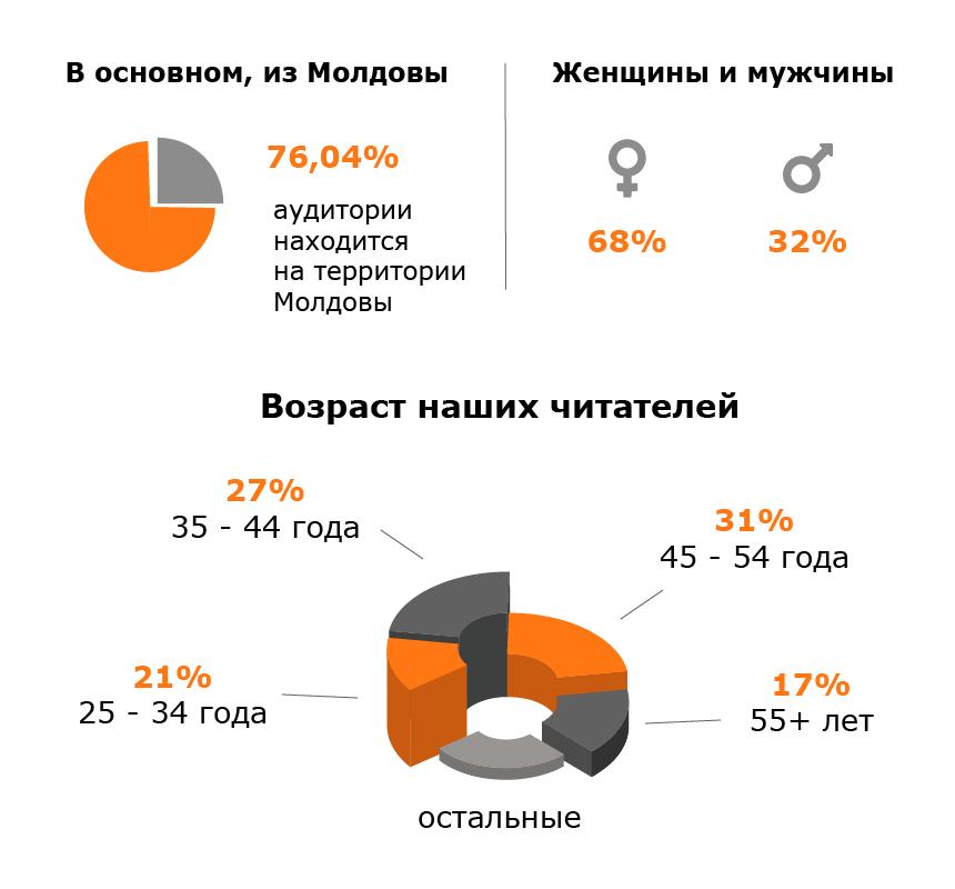 рекламодателям, анализ аудитории wind.md