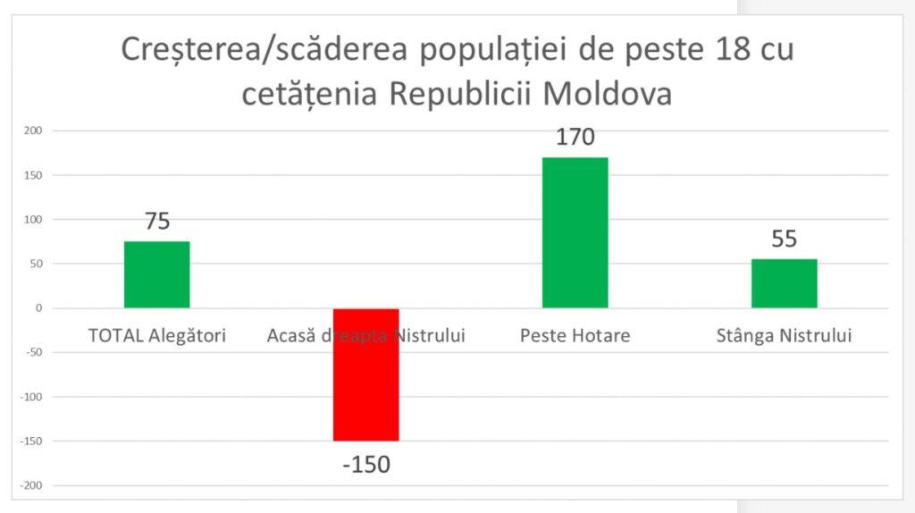 в Молдове выросло число избирателей, 2020
