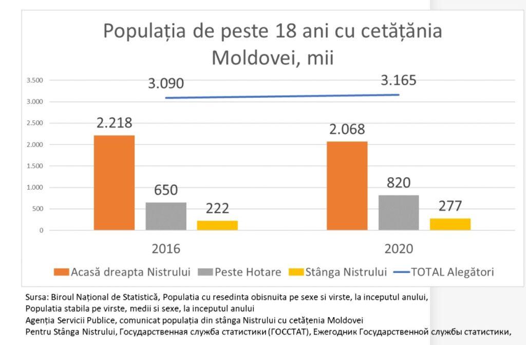 В Молдове выросло число избирателей