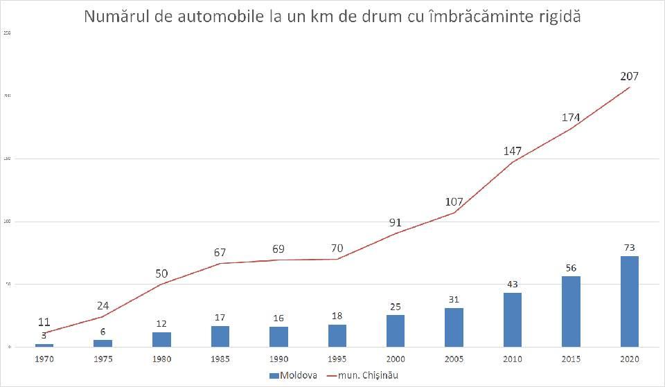 В Молдове зарегистрировано 1,1 млн единиц транспорта. Из них более 680 тыс. - легковые автомобили.